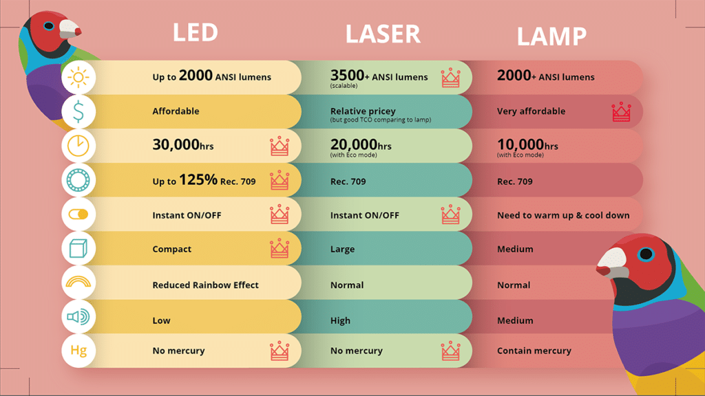 Projector lamps explained